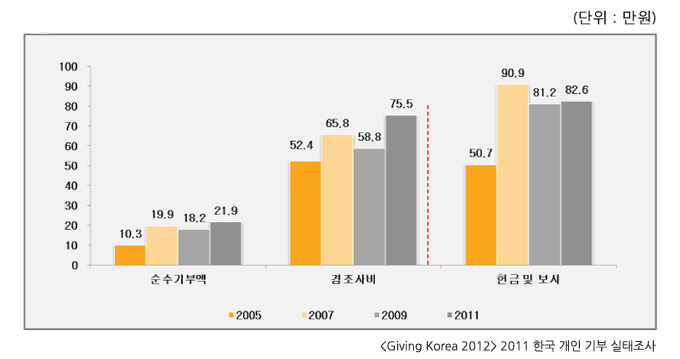 <Giving Korea 2012> 2011 한국 개인 기부 실태조사