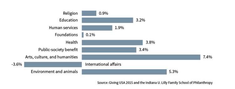 2014년 분야별 기부금 증감률 현황 그래프