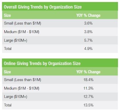 기관 규모별 기부액 증가율(온,오프라인)