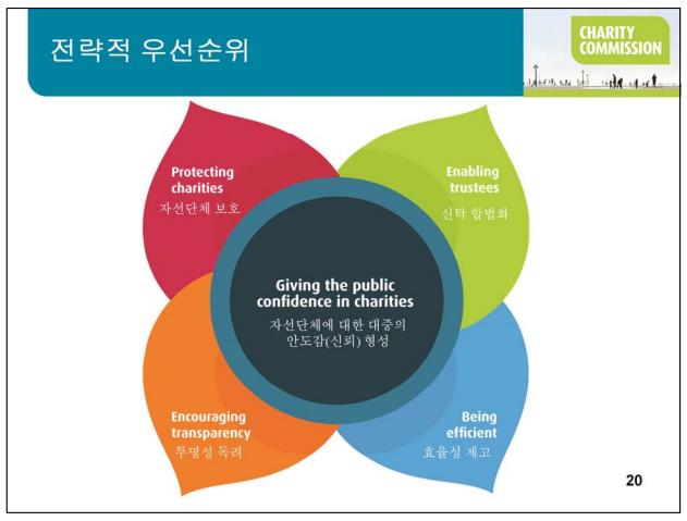 2015국제기부문화선진화컨퍼런스 자료집중