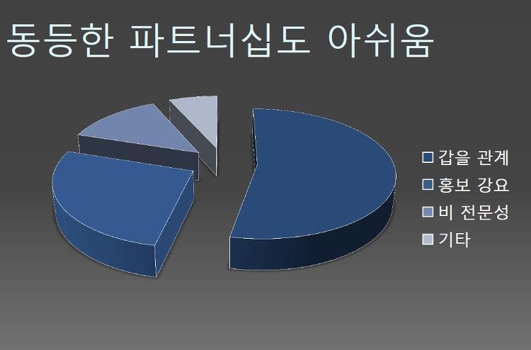국회사회공헌포럼: 국민인식조사로 살펴본 사회공헌 발전방안 발표자료 중