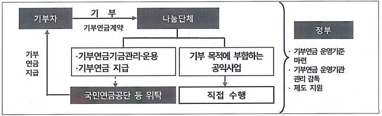 기부연금 관리운영(안)