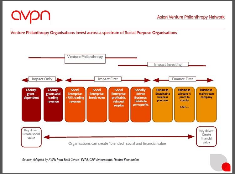 벤처 필란트로피의 영역 : AVPN발표자료 중에서