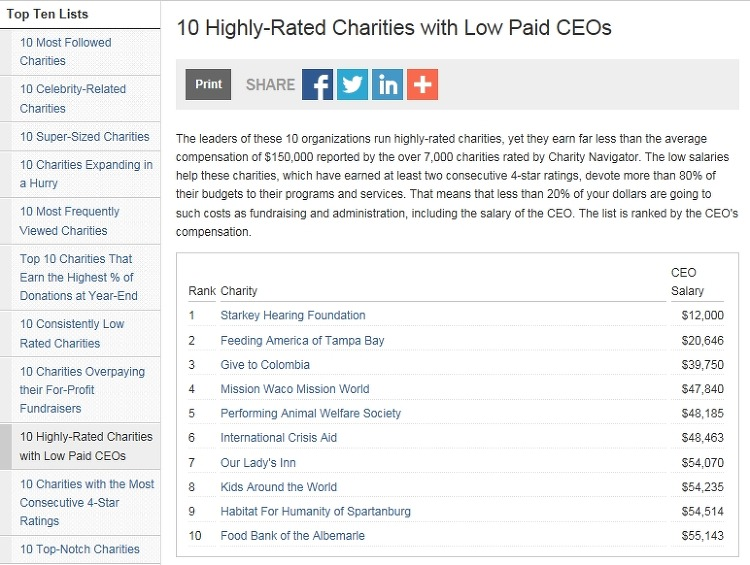 가장 적은 급여를 받는 CEO Top10