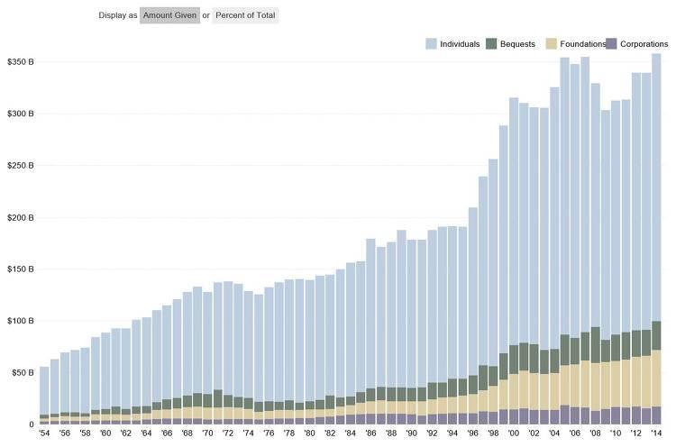 연도별 개인기부, 가족재단기부, 유산기부, 기업기부 현황 그래프