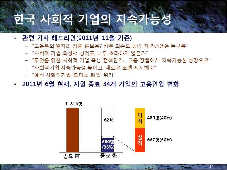 한국사회적기업의 지속가능성