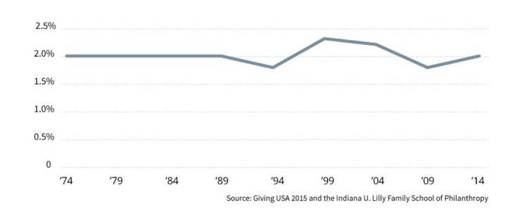 연도별 미국인의 가용자산대비 기부금 현황 그래프