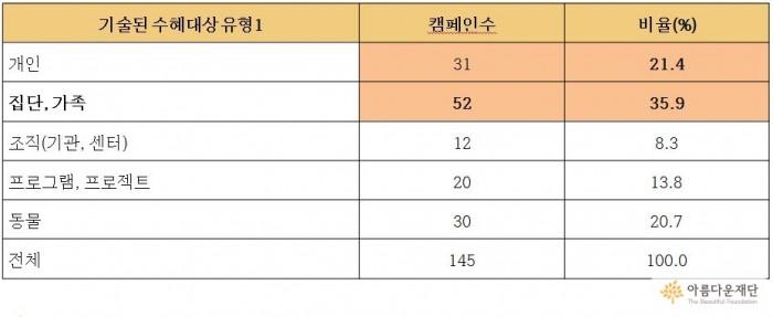 <같이가치 모금캠페인 내용분류 : 수혜대상자 사례유형 1>