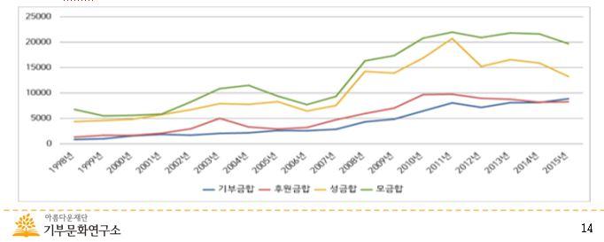 [▲ 신문자료에 나타난 기부금 관련어의 변화 추이 (1998-2015)]