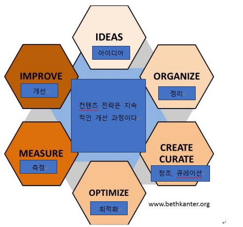 이미지출처 : http://www.bethkanter.org/smnp-continuous-improvement/