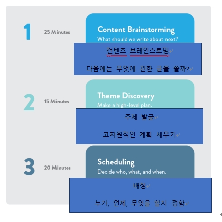 이미지 출처 : http://www.bethkanter.org/smnp-continuous-improvement/