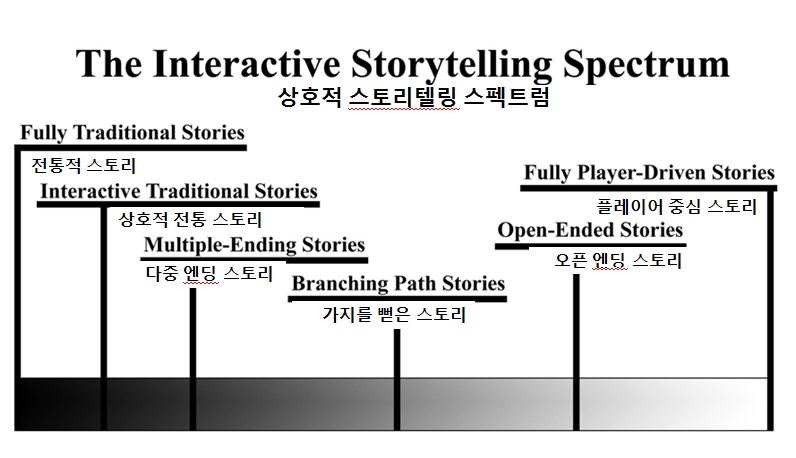 이미지 출처 : http://www.howtostory.be/transmedia-storytelling-whats-in-a-name/improvement/