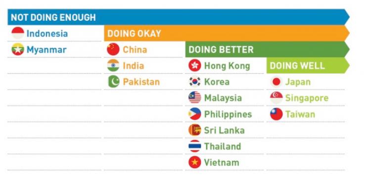 Doing Good Index : 15개국을 4개 Cluster로 구분한 도표입니다.