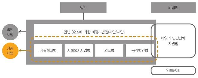 출처 : 장윤주‧이영주‧전현경. 2018. 「한국 비영리조직의 개괄적 현황 분석」. 아름다운재단. pp 10