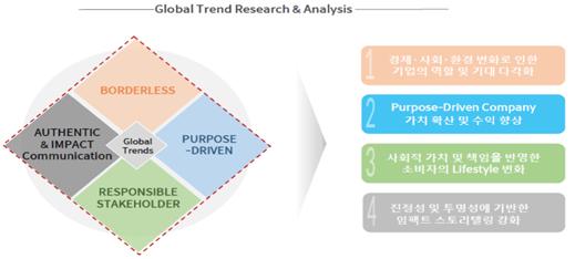 글로벌 트렌드에서 가장 중요한 4가지 키워드(출처: 정유진대표 강의자료)
