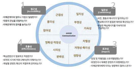 커뮤니케이션의 임팩트를 높이기 위한 중요 원칙 (출처: 정유진대표 강의자료)