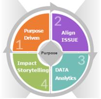 사회적 가치와 임팩트 커뮤니케이션 고도화를 위한 4가지 전략 (출처: 정유진대표 강의자료)