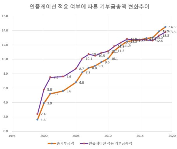 국내기부금총액비교