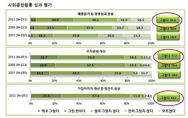 [기빙코리아2011] 2010 한국 기업의 사회공헌활동 실태 조사결과