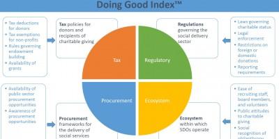 Doing Good Index의 조사분야를 그림으로 설명한 것입니다.