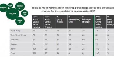 한국은 전 세계에서 나눔순위 몇 위? _ 국내외 기부통계 현황