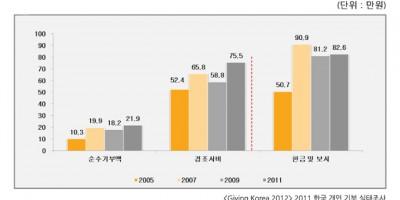 한국인의 상호부조 행동 분석 : 사회자본 관점