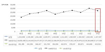 [기빙코리아2015②] 한국 기업의 기부금 변화추이