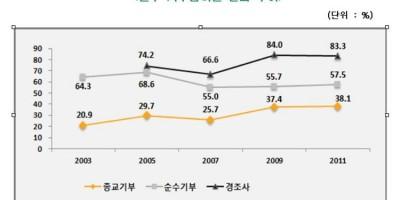 [Giving Korea 2012] 2011 한국 개인 기부 실태조사