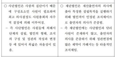 재단특집② 비영리/공익법인 법적지위-비영리민간단체,사단법인,재단법인