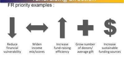 IWRM 2014 참가기 - 모금력 향상을 위한 이론과 아름다운재단의 사례공유