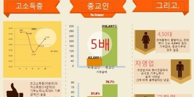 [Giving Korea 2006] 2005 한국 개인 기부 실태조사