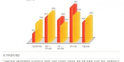 [Giving Korea 2007] 2006 한국 기업 기부 실태조사