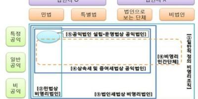 재단특집① 우리 기관의 법적지위-비영리법인? 공익법인? 민간단체?