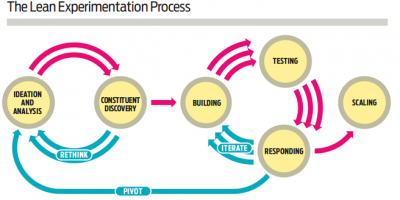 Lean Experimentation -비영리에 적용하는 영리의 생산방식