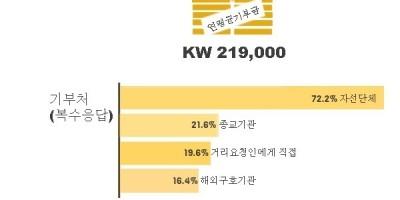 별첨- 한국 기부의 소소한 특징
