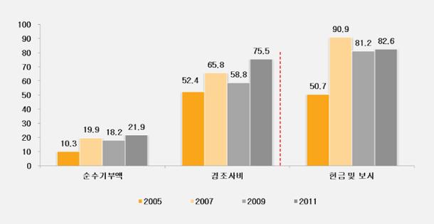 [July 2014] 한국인의 상호부조 행동분석 : 사회자본 관점
